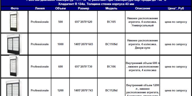 tehnicheskie_harakteristiki_holodilnih_shkafov_polair_professionale
